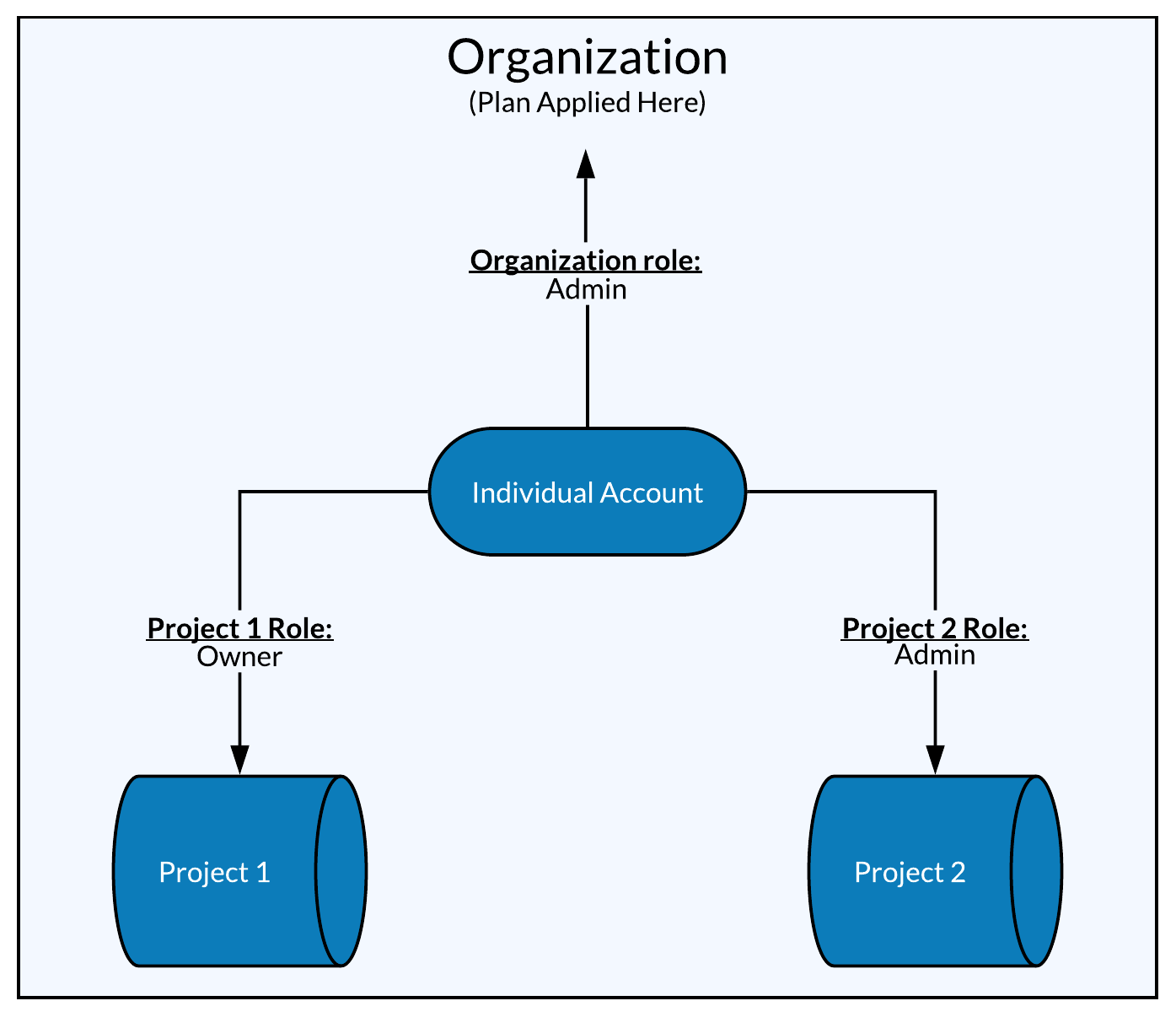 Mixpanel Core_ Account System (1).png